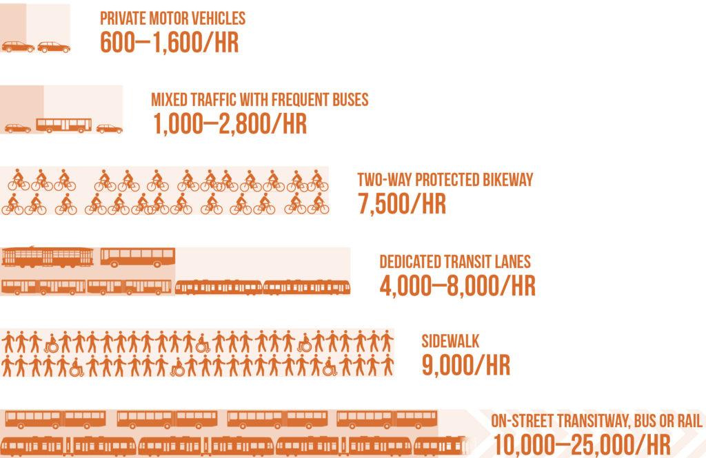 ปริมาณคนที่เคลื่อนที่ผ่านถนนหนึ่งเลนได้ในเวลาหนึ่งชั่วโมง